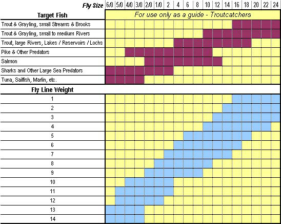 Fly line care information for Fish weight by length chart